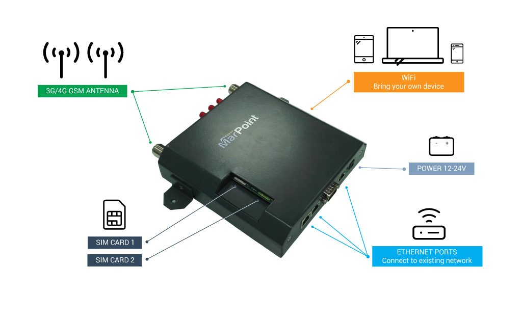 marpoint evo2 dual LTE vessel diagram